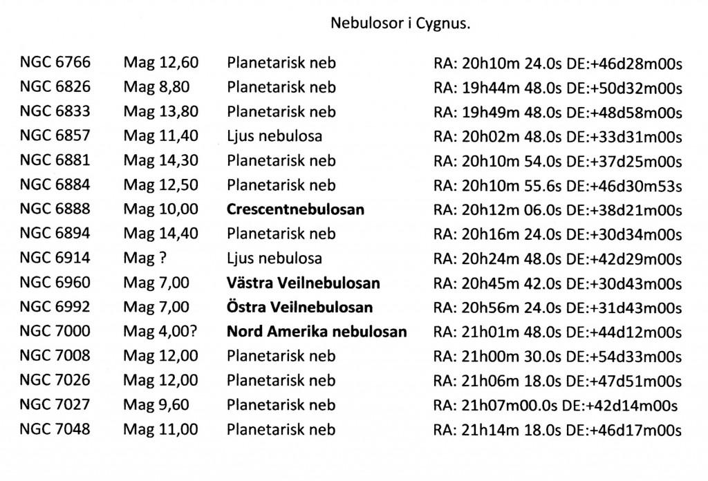 Nebulosor i Cygnus